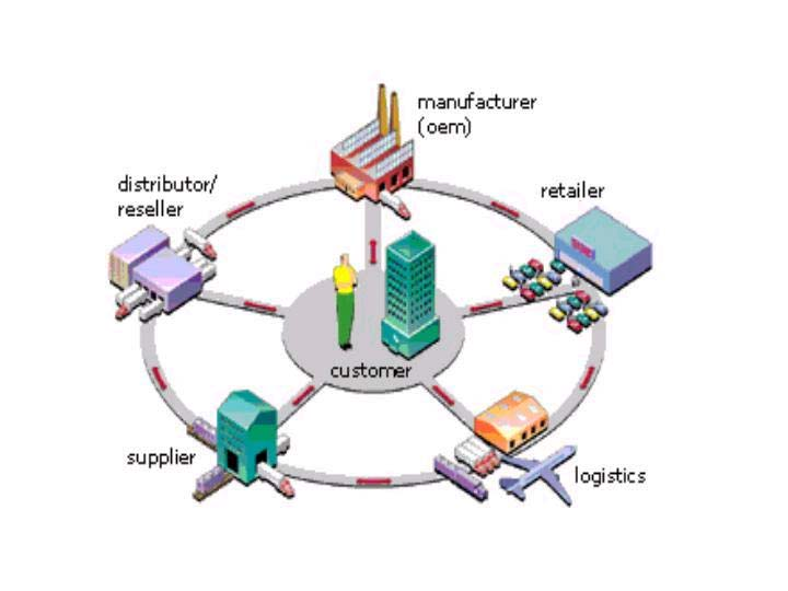 Supply Chain Management Cooling Source